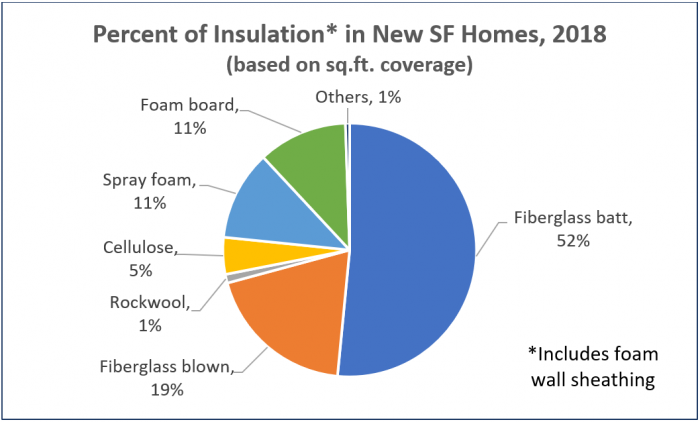 Fiberglass Is Still Home Builders' Number One Insulation Choice