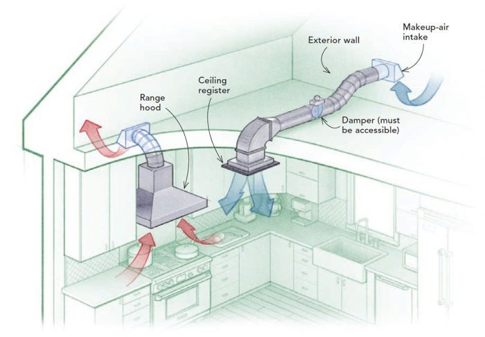 Makeup Air for Kitchen Exhaust