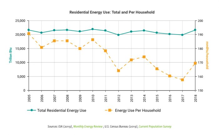 Energy Efficiency Still Matters