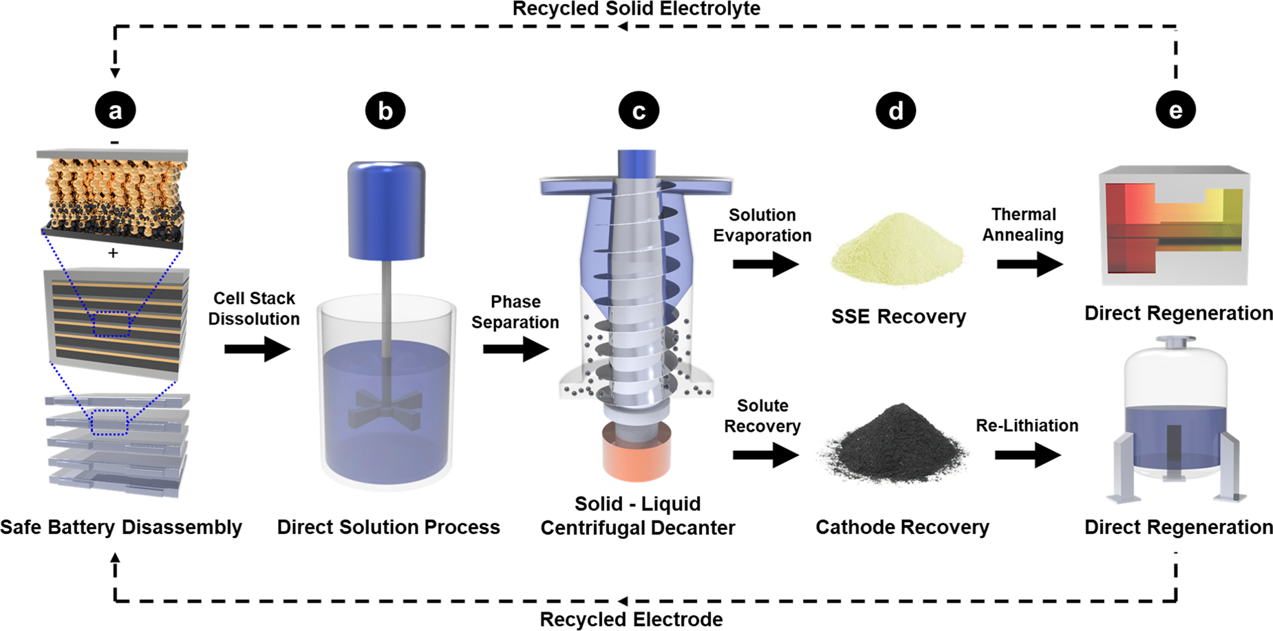 Designing Batteries for Easier Recycling