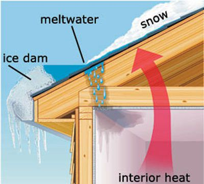 How to Get Rid of Ice Dams