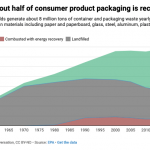 Maine and Oregon Address the Problem of Packaging Waste